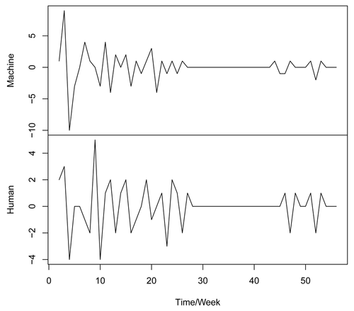 Detrended Time Series of Events for Sierra Leone 1999