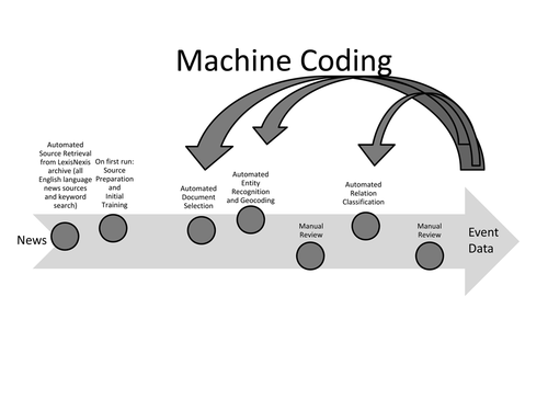 Process of Machine Assisted Coding